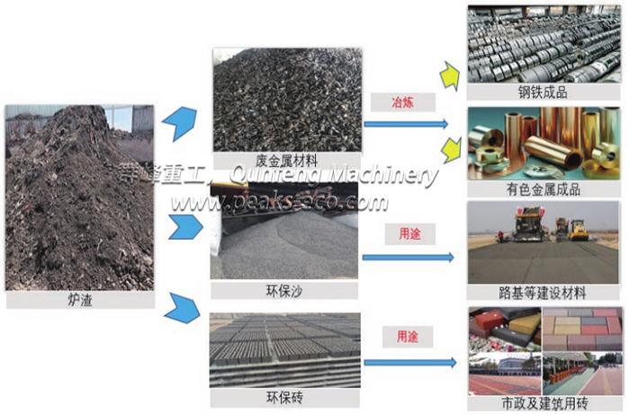 焚烧厂炉渣回收系统项目